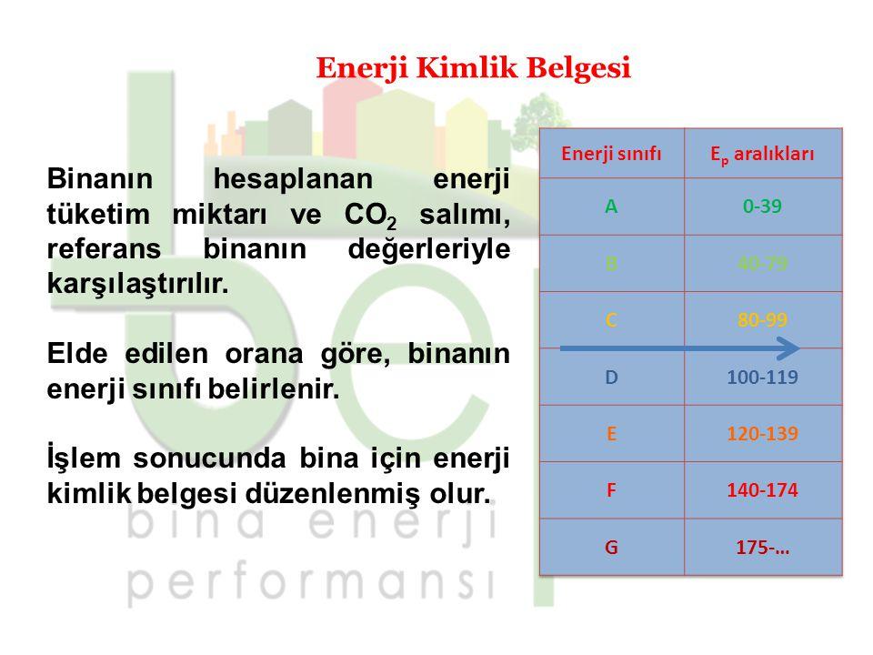 Enerji Kimlik Belgesi Binanın hesaplanan enerji tüketim miktarı ve CO 2 salımı, referans binanın değerleriyle karşılaştırılır. Elde edilen orana göre,