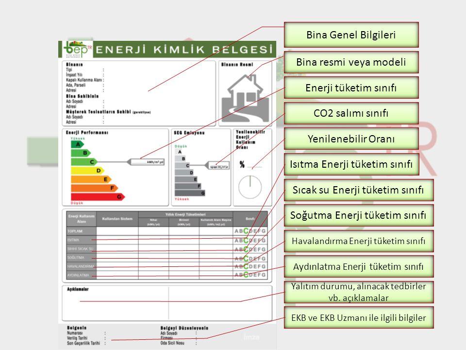 Bina Genel Bilgileri Bina resmi veya modeli Enerji tüketim sınıfı CO2 salımı sınıfı Yenilenebilir Oranı Isıtma Enerji tüketim sınıfı Sıcak su Enerji t