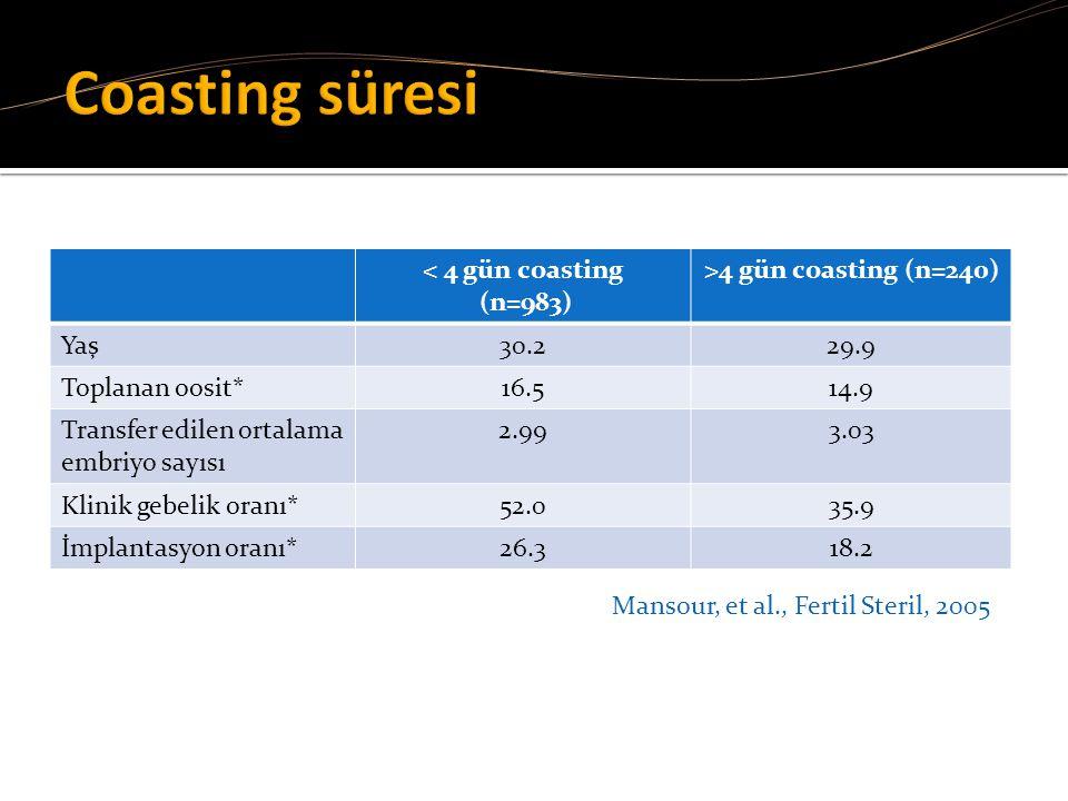 < 4 gün coasting (n=983) >4 gün coasting (n=240) Yaş30.229.9 Toplanan oosit*16.514.9 Transfer edilen ortalama embriyo sayısı 2.993.03 Klinik gebelik o