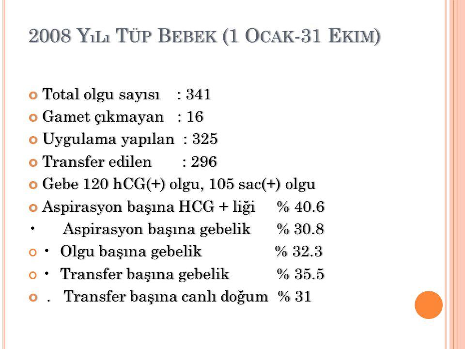 2008 Y ıLı T ÜP B EBEK (1 O CAK -31 E KIM )2008 Y ıLı T ÜP B EBEK (1 O CAK -31 E KIM ) Total olgu sayısı : 341Total olgu sayısı : 341 Gamet çıkmayan :