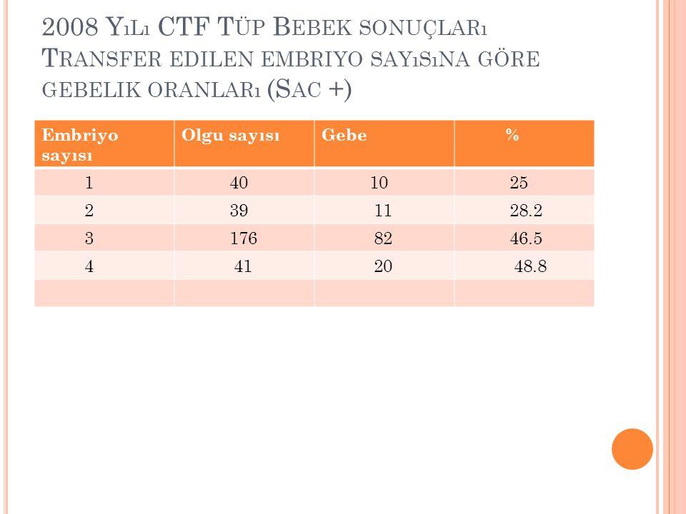 2008 Y ıLı CTF T ÜP B EBEK SONUÇLARı T RANSFER EDILEN EMBRIYO SAYıSıNA GÖRE GEBELIK ORANLARı (S AC +) Embriyo sayısı Olgu sayısıGebe % 1 40 10 25 2 39