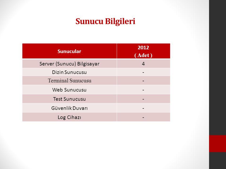 Sunucu Bilgileri Sunucular 2012 ( Adet ) Server (Sunucu) Bilgisayar4 Dizin Sunucusu- Terminal Sunucusu - Web Sunucusu- Test Sunucusu- Güvenlik Duvarı-