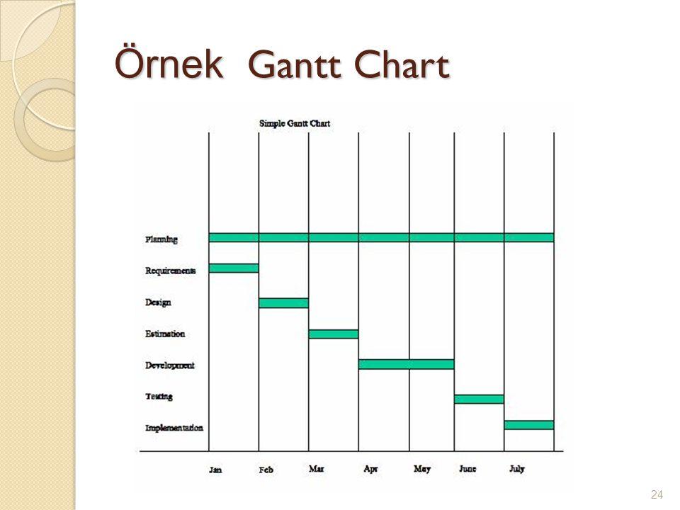 Örnek Gantt Chart 24