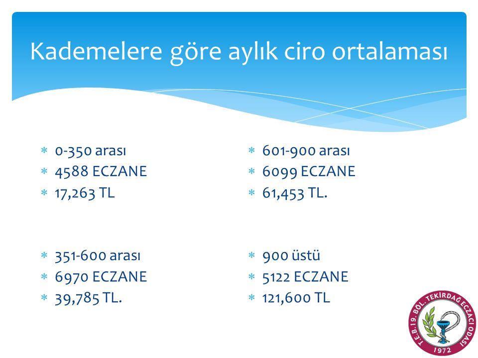 Kademelere göre aylık ciro ortalaması  0-350 arası  4588 ECZANE  17,263 TL  351-600 arası  6970 ECZANE  39,785 TL.  601-900 arası  6099 ECZANE