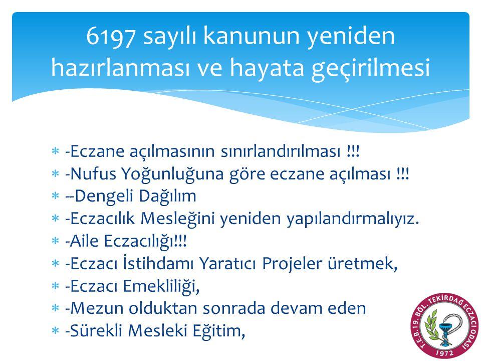Kademelere göre aylık ciro ortalaması  0-350 arası  4588 ECZANE  17,263 TL  351-600 arası  6970 ECZANE  39,785 TL.