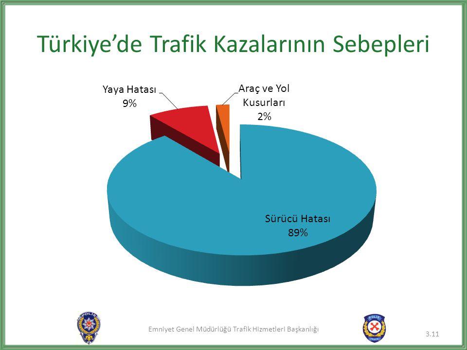 Emniyet Genel Müdürlüğü Trafik Hizmetleri Başkanlığı Türkiye'de Trafik Kazalarının Sebepleri 3.11