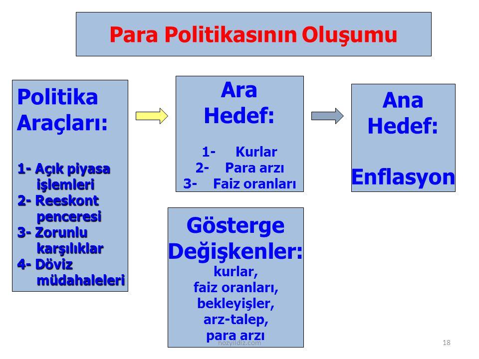 Ana Hedef: Enflasyon Ara Hedef: 1- Kurlar 2- Para arzı 3- Faiz oranları Politika Araçları: 1- Açık piyasa işlemleri işlemleri 2- Reeskont penceresi pe