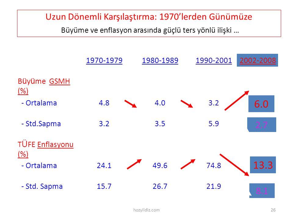 Uzun Dönemli Karşılaştırma: 1970'lerden Günümüze Büyüme ve enflasyon arasında güçlü ters yönlü ilişki … 5.93.53.2 - Std.Sapma T Ü FE Enflasyonu (%) 74