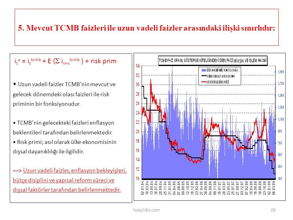 5. Mevcut TCMB faizleri ile uzun vadeli faizler arasındaki ilişki sınırlıdır: i t u = i t tcmb + E (  i t+n tcmb ) + risk prim • Uzun vadeli faizler