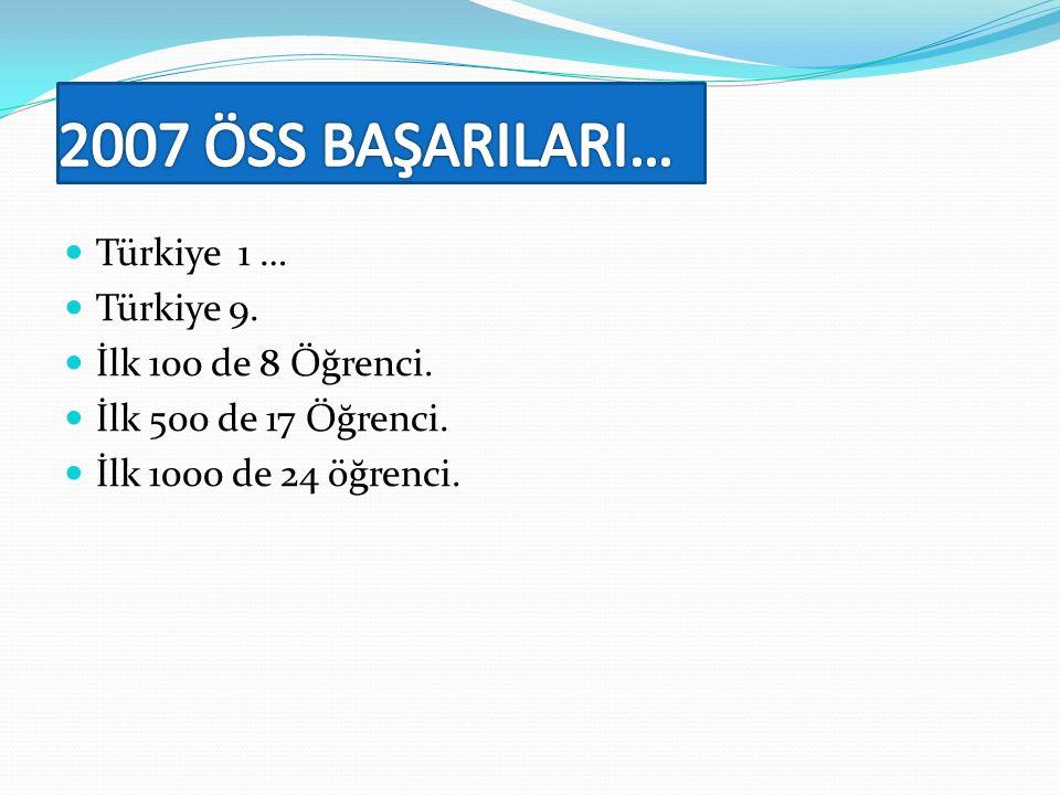  Türkiye 1 …  Türkiye 9.  İlk 100 de 8 Öğrenci.  İlk 500 de 17 Öğrenci.  İlk 1000 de 24 öğrenci.