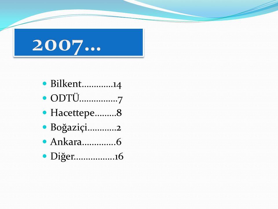  Bilkent………….14  ODTÜ…………….7  Hacettepe………8  Boğaziçi…………2  Ankara…………..6  Diğer……………..16