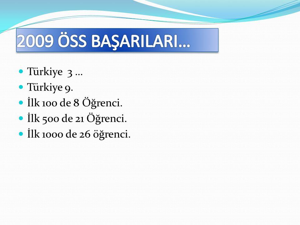  Türkiye 3 …  Türkiye 9.  İlk 100 de 8 Öğrenci.  İlk 500 de 21 Öğrenci.  İlk 1000 de 26 öğrenci.