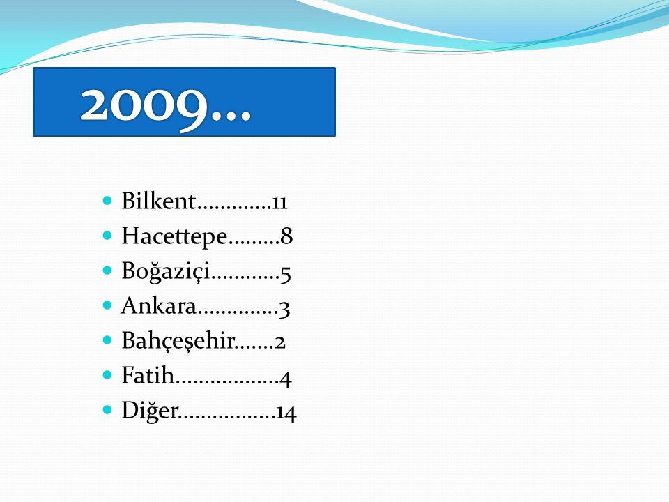  Bilkent………….11  Hacettepe………8  Boğaziçi…………5  Ankara…………..3  Bahçeşehir…….2  Fatih………………4  Diğer……………..14