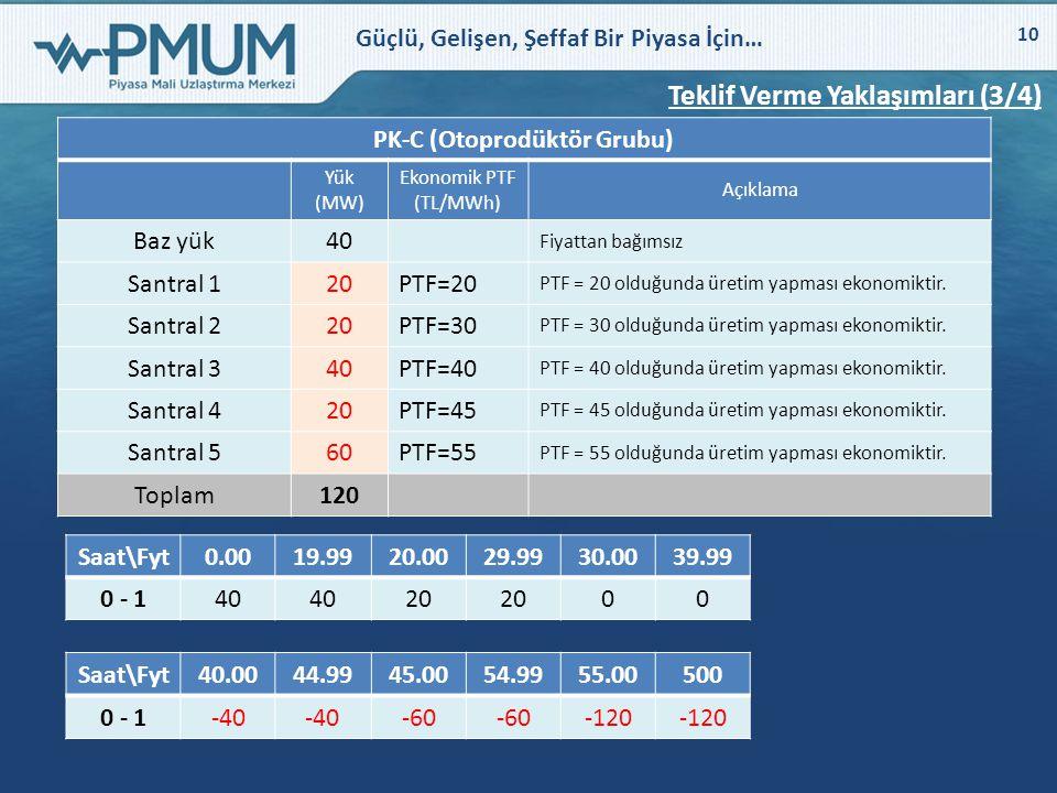 Güçlü, Gelişen, Şeffaf Bir Piyasa İçin… 10 Teklif Verme Yaklaşımları (3/4) PK-C (Otoprodüktör Grubu) Yük (MW) Ekonomik PTF (TL/MWh) Açıklama Baz yük40
