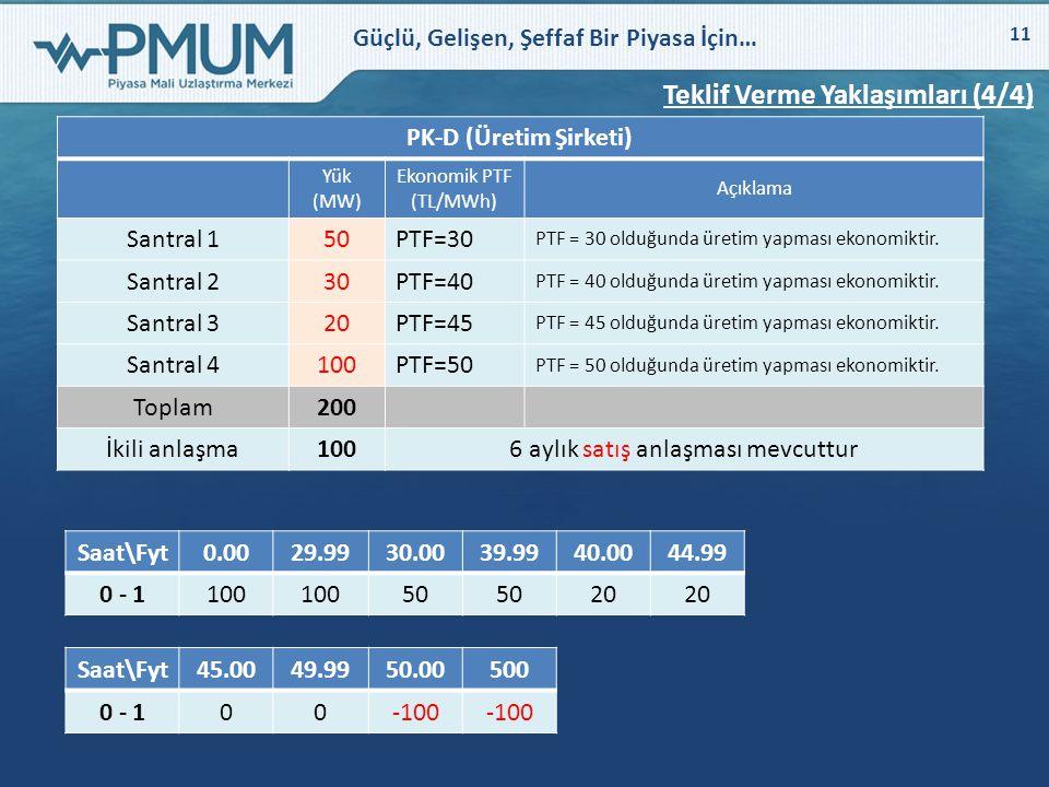 Güçlü, Gelişen, Şeffaf Bir Piyasa İçin… 11 Teklif Verme Yaklaşımları (4/4) PK-D (Üretim Şirketi) Yük (MW) Ekonomik PTF (TL/MWh) Açıklama Santral 150PT