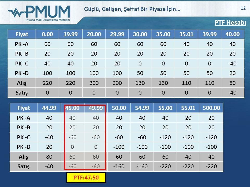 Güçlü, Gelişen, Şeffaf Bir Piyasa İçin… 12 PTF Hesabı Fiyat0.0019.9920.0029.9930.0035.0035.0139.9940.00 PK -A60 40 PK -B20 PK -C40 20 0000-40 PK -D100