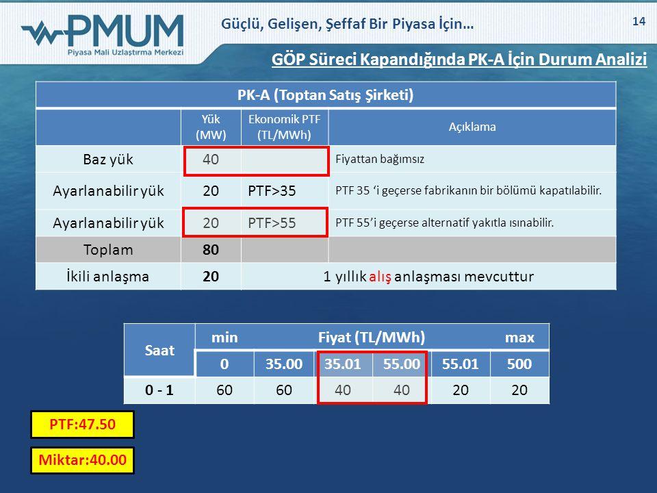 Güçlü, Gelişen, Şeffaf Bir Piyasa İçin… 14 GÖP Süreci Kapandığında PK-A İçin Durum Analizi PK-A (Toptan Satış Şirketi) Yük (MW) Ekonomik PTF (TL/MWh)
