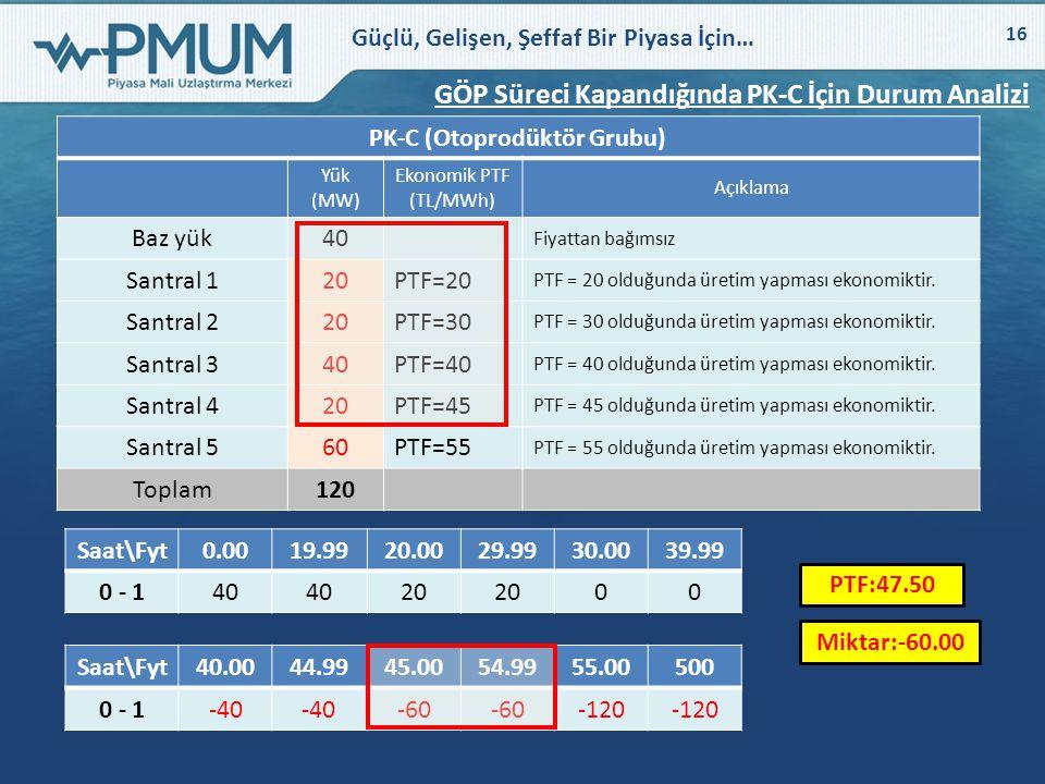 Güçlü, Gelişen, Şeffaf Bir Piyasa İçin… 16 GÖP Süreci Kapandığında PK-C İçin Durum Analizi PK-C (Otoprodüktör Grubu) Yük (MW) Ekonomik PTF (TL/MWh) Aç