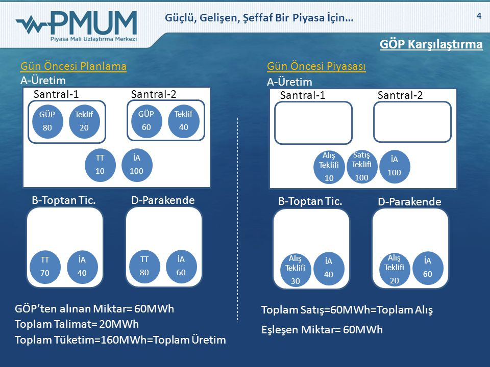 Güçlü, Gelişen, Şeffaf Bir Piyasa İçin… 15 GÖP Süreci Kapandığında PK-B İçin Durum Analizi PK-B (Parakende Satış Şirketi) Yük (MW) Ekonomik PTF (TL/MWh) Açıklama Baz yük80 Fiyattan bağımsız Ayarlanabilir yük0 Toplam80 İkili anlaşma601 yıllık alış anlaşması mevcuttur Saat Fiyat (TL/MWh) 0500 0 - 120 PTF:47.50 Miktar:20.00