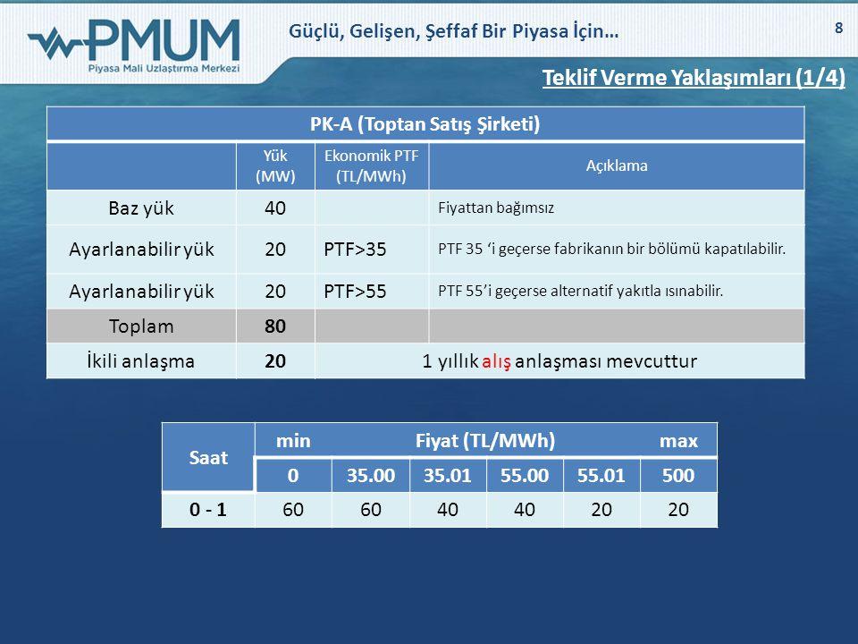 Güçlü, Gelişen, Şeffaf Bir Piyasa İçin… 8 Teklif Verme Yaklaşımları (1/4) PK-A (Toptan Satış Şirketi) Yük (MW) Ekonomik PTF (TL/MWh) Açıklama Baz yük4