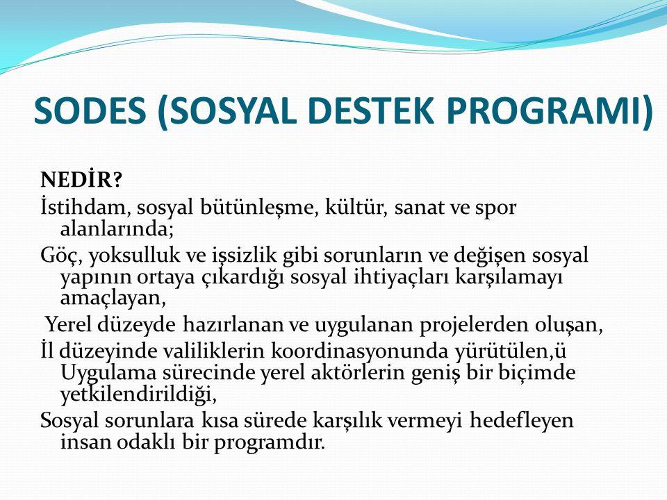 Gençlik ve Spor Bakanlığı Gençlik Projeleri Destekleri Gençlik ve Spor Bakanlığı tarafından 2013 yılı Gençlik Projeleri Destek Programı kapsamında, gençlerin potansiyellerinin gerçekleştirilebilmesi, kişisel ve sosyal gelişimlerinin desteklenmesi, karar alma, uygulama süreçlerine ve sosyal hayatın her alanına etkin katılımlarının artırılması, yenilikçi fikirlerinin geliştirilebilmesi amacıyla proje teklif çağrısı ilanı yayınlamıştır.