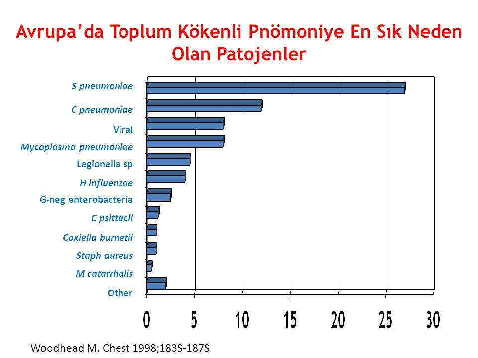 Avrupa'da Toplum Kökenli Pnömoniye En Sık Neden Olan Patojenler S pneumoniae C pneumoniae Viral Mycoplasma pneumoniae Legionella sp H influenzae G-neg