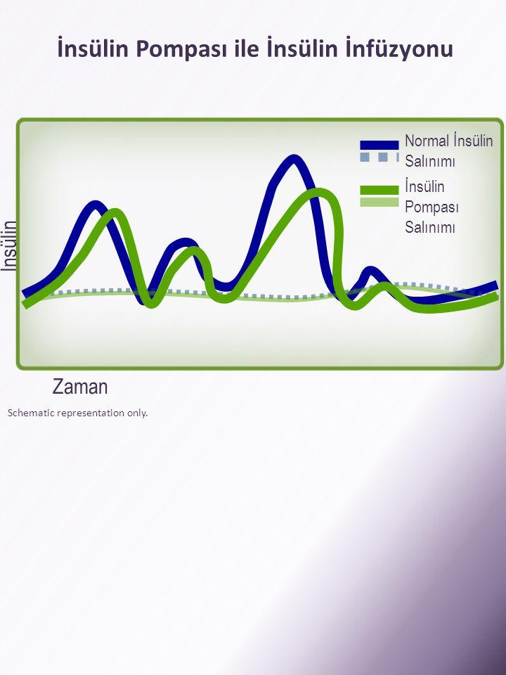 İnsülin Pompası ile İnsülin İnfüzyonu Schematic representation only. İnsülin Zaman Normal İnsülin Salınımı İnsülin Pompası Salınımı
