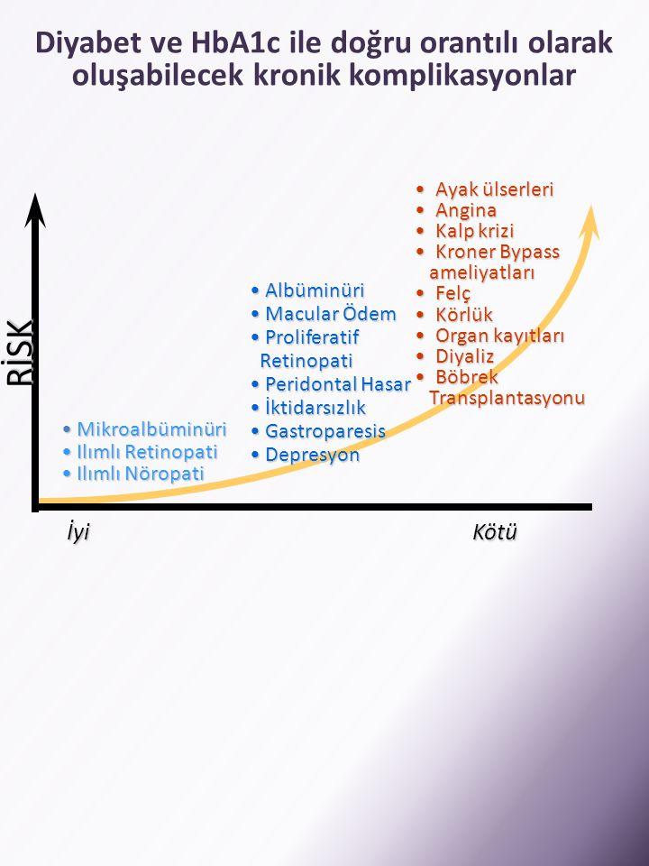 Diyabet ve HbA1c ile doğru orantılı olarak oluşabilecek kronik komplikasyonlar • Ayak ülserleri • Angina • Kalp krizi • Kroner Bypass ameliyatları ame
