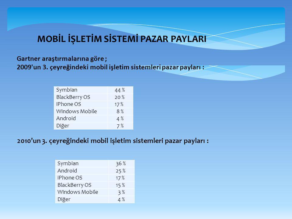 MOBİL İŞLETİM SİSTEMİ PAZAR PAYLARI Symbian44 % BlackBerry OS20 % iPhone OS17 % Windows Mobile8 %8 % Android4 %4 % Diğer7 %7 % Gartner araştırmalarına