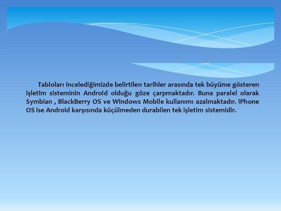 KAYNAKÇA http://en.wikipedia.org/wiki/Mobile_operating_system http://www.android.com/ http://tr.wikipedia.org/wiki/Android..