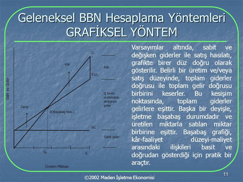 11 Geleneksel BBN Hesaplama Yöntemleri GRAFİKSEL YÖNTEM ©2002 Maden İşletme Ekonomisi Gelir ve Gider B(Başabaş Nok.) Sabit gider Q birim üretimdeki de
