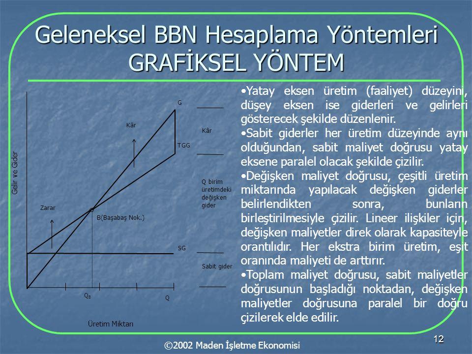 12 Geleneksel BBN Hesaplama Yöntemleri GRAFİKSEL YÖNTEM ©2002 Maden İşletme Ekonomisi Gelir ve Gider B(Başabaş Nok.) Sabit gider Q birim üretimdeki de