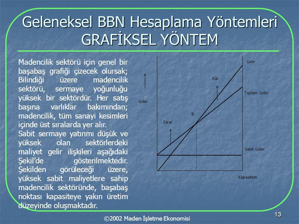 13 Geleneksel BBN Hesaplama Yöntemleri GRAFİKSEL YÖNTEM ©2002 Maden İşletme Ekonomisi Madencilik sektörü için genel bir başabaş grafiği çizecek olursa
