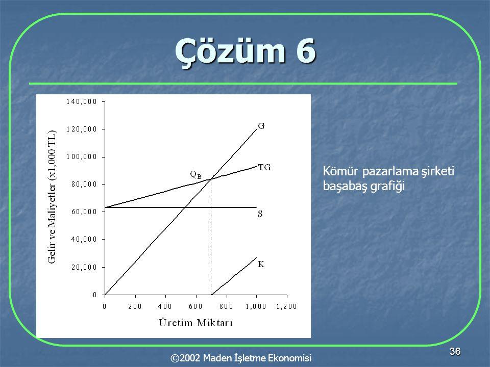 36 Çözüm 6 ©2002 Maden İşletme Ekonomisi Kömür pazarlama şirketi başabaş grafiği