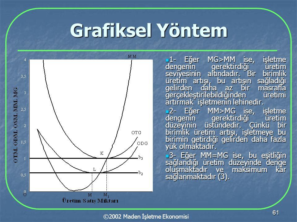 61 Grafiksel Yöntem  1- Eğer MG>MM ise, işletme dengenin gerektirdiği üretim seviyesinin altındadır. Bir birimlik üretim artışı, bu artışın sağladığı