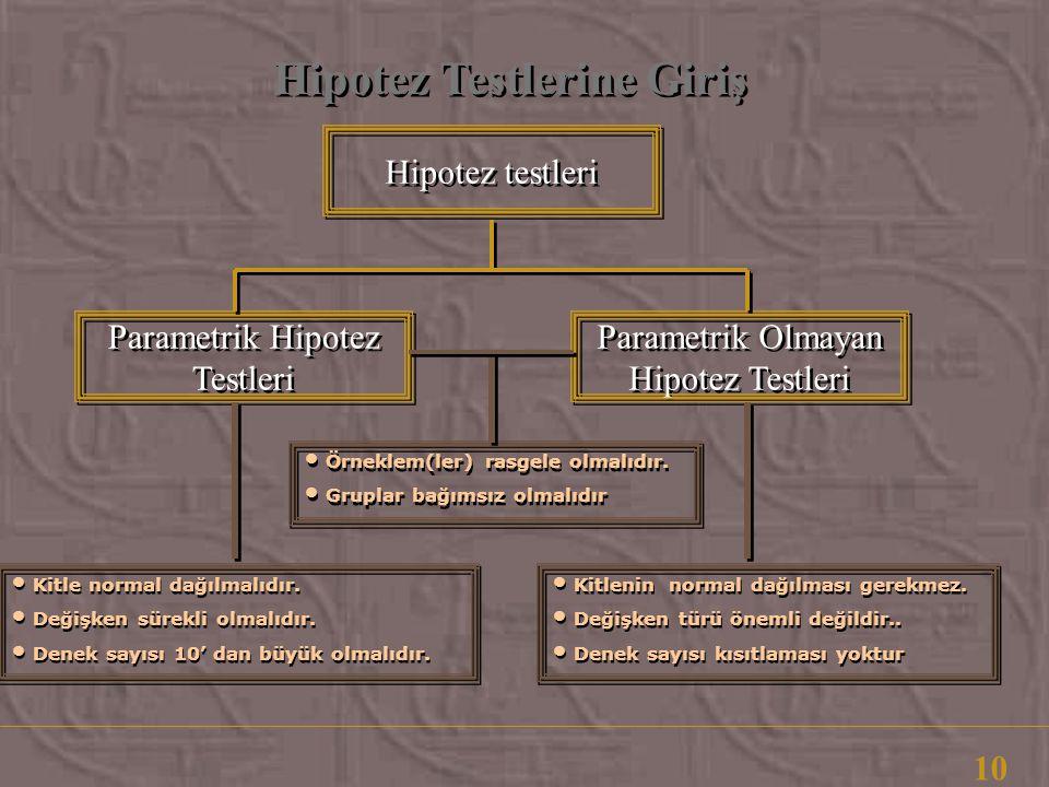 Hipotez Testlerine Giriş 10 Hipotez testleri Parametrik Hipotez Testleri Parametrik Hipotez Testleri Parametrik Olmayan Hipotez Testleri • Örneklem(ler) rasgele olmalıdır.