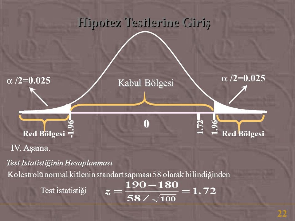 Hipotez Testlerine Giriş 22 Kolestrolü normal kitlenin standart sapması 58 olarak bilindiğinden 0 1.72 1.96 -1.96 Kabul Bölgesi Red Bölgesi  /2=0.025 Test istatistiği