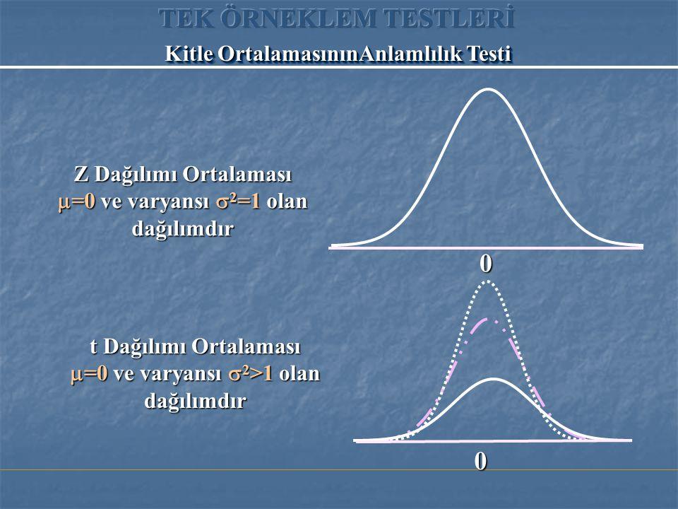 Z Dağılımı Ortalaması  =0 ve varyansı  2 =1 olan dağılımdır t Dağılımı Ortalaması  =0 ve varyansı  2 >1 olan dağılımdır Kitle OrtalamasınınAnlamlılık Testi 0 0