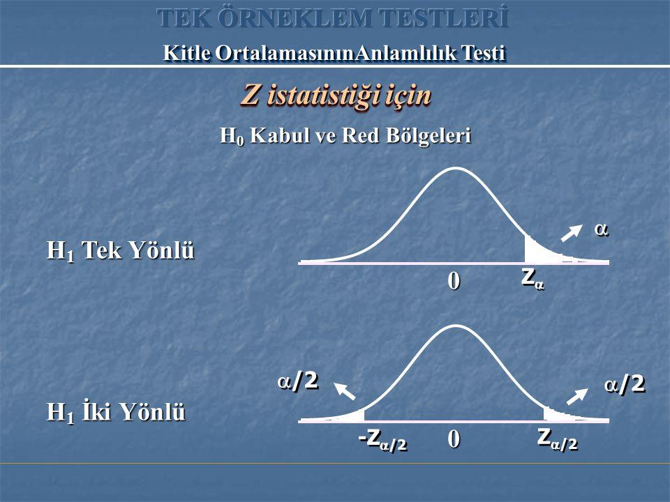 H 0 Kabul ve Red Bölgeleri H 1 Tek Yönlü H 1 İki Yönlü Kitle OrtalamasınınAnlamlılık Testi 0 0    /2 ZZ ZZ Z  /2 -Z  /2 Z istatistiği için