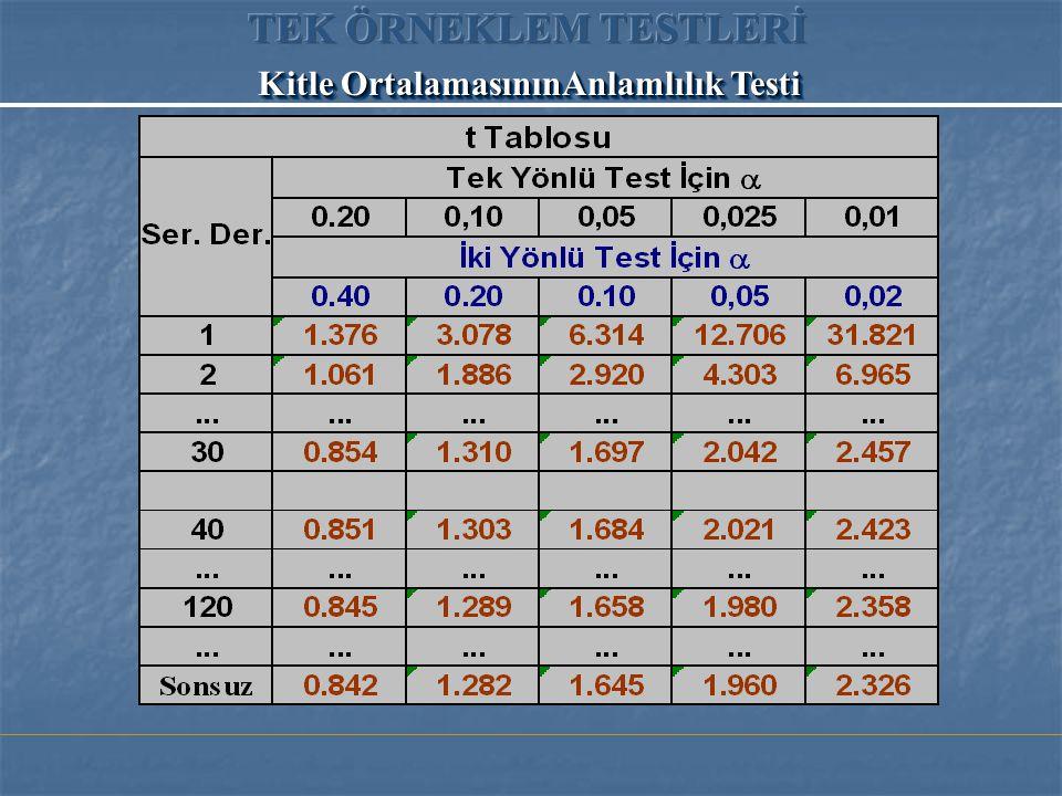 Kitle OrtalamasınınAnlamlılık Testi