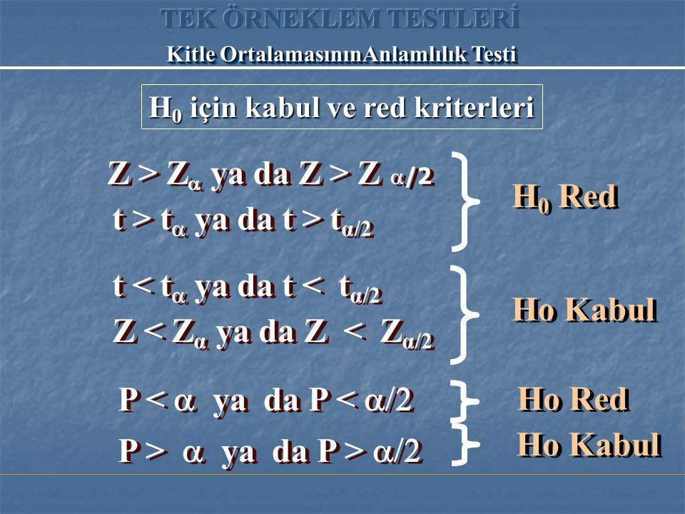 H 0 için kabul ve red kriterleri Z > Z   ya da Z > Z  /2 t > t  ya da t > t α/2 Z < Z α ya da Z < Z α/2 t < t  ya da t < t α/2 H 0 Red Ho Kabul P <  ya da P <  P >  ya da P >  Ho Red Ho Kabul Kitle OrtalamasınınAnlamlılık Testi