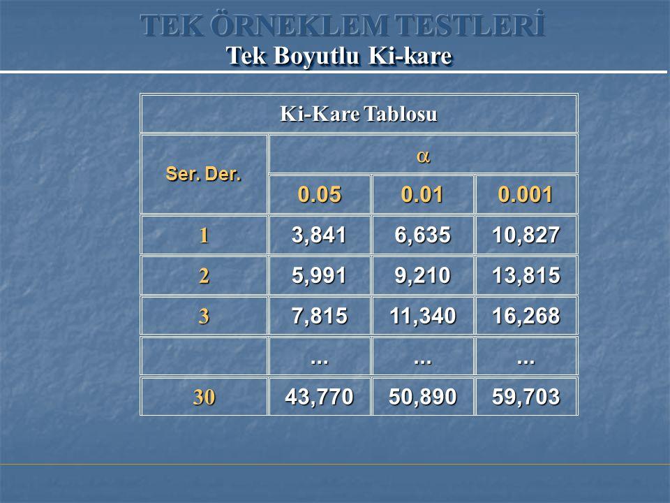 Ki-Kare Tablosu Ser. Der.  0.050.010.001 13,8416,63510,827 25,9919,21013,815 37,81511,34016,268......... 3043,77050,89059,703 Tek Boyutlu Ki-kare