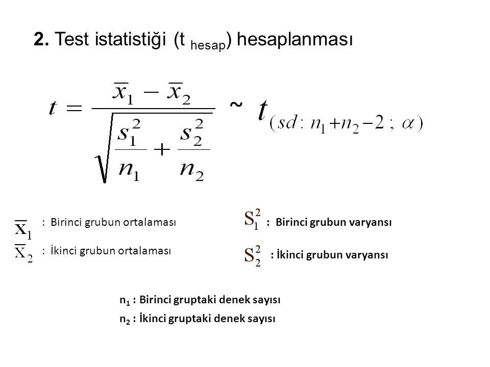 2. Test istatistiği (t hesap ) hesaplanması n 1 : Birinci gruptaki denek sayısı n 2 : İkinci gruptaki denek sayısı : Birinci grubun varyansı : İkinci