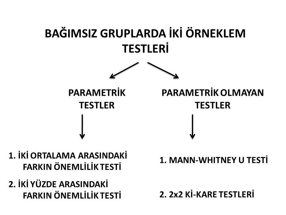 Veri parametrik test varsayımlarını sağlamıyor ise İki Ortalama Arasındaki Farkın Önemlilik Testi yerine kullanılabilecek en güçlü test MANN-WHITNEY U TESTİ'dir.