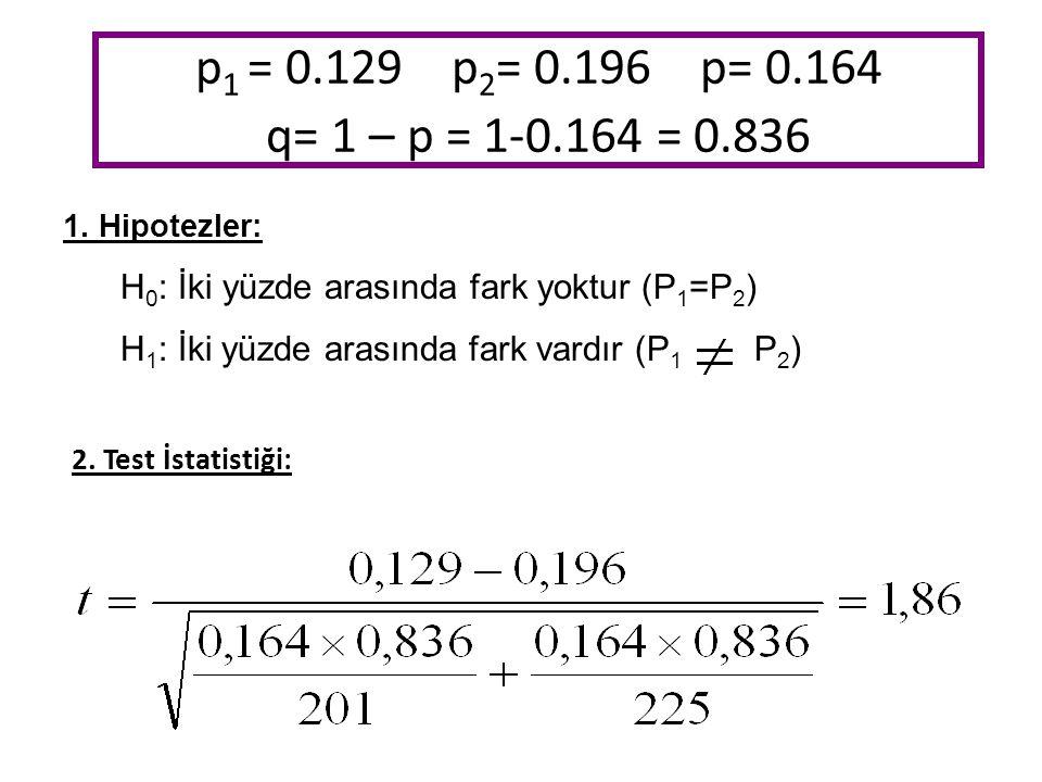 p 1 = 0.129 p 2 = 0.196 p= 0.164 q= 1 – p = 1-0.164 = 0.836 1.