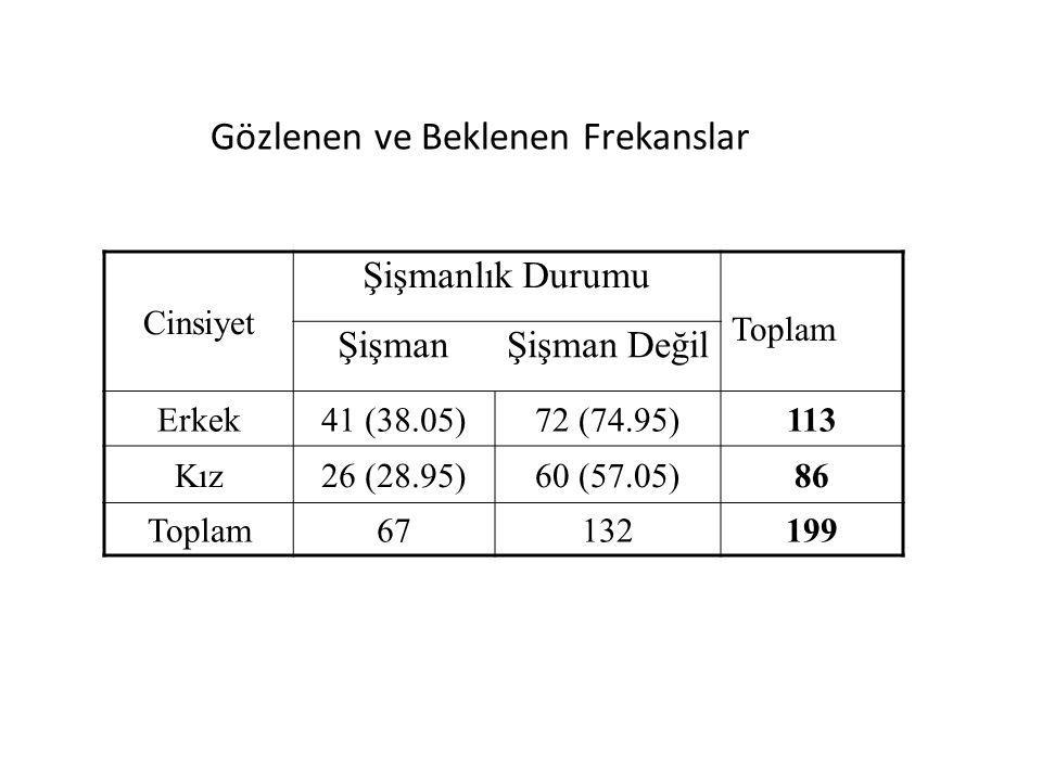 Cinsiyet Şişmanlık Durumu Toplam ŞişmanŞişman Değil Erkek41 (38.05)72 (74.95)113 Kız26 (28.95)60 (57.05)86 Toplam67132199 Gözlenen ve Beklenen Frekanslar