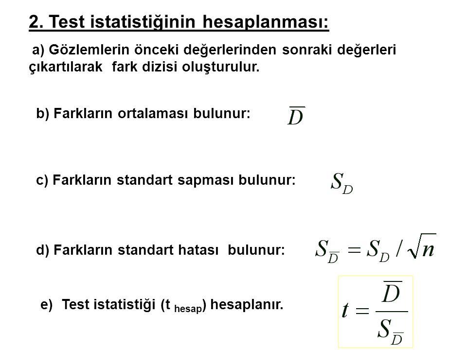 2. Test istatistiğinin hesaplanması: a) Gözlemlerin önceki değerlerinden sonraki değerleri çıkartılarak fark dizisi oluşturulur. e) Test istatistiği (