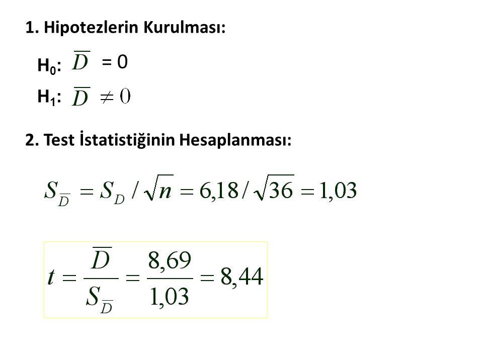 H0:H1:H0:H1: = 0 1. Hipotezlerin Kurulması: 2. Test İstatistiğinin Hesaplanması: