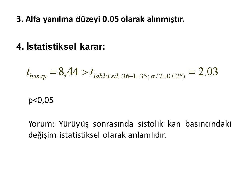 3.Alfa yanılma düzeyi 0.05 olarak alınmıştır. 4.
