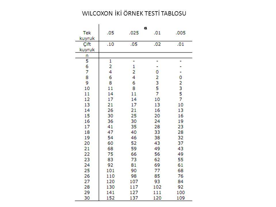WILCOXON İKİ ÖRNEK TESTİ TABLOSU